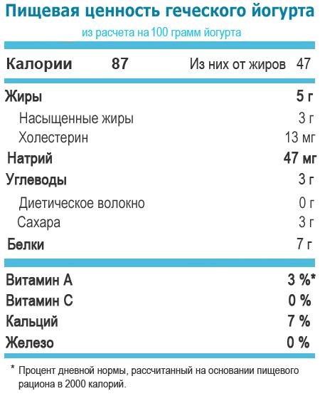 состав и калорийность греческого йогурта